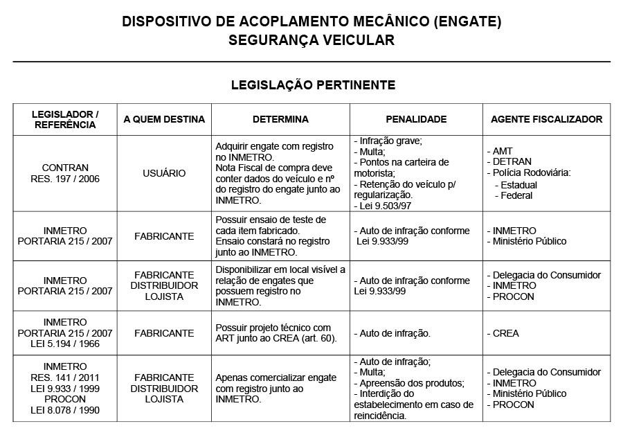 legislacao_fabricacao_comercializacao_engate